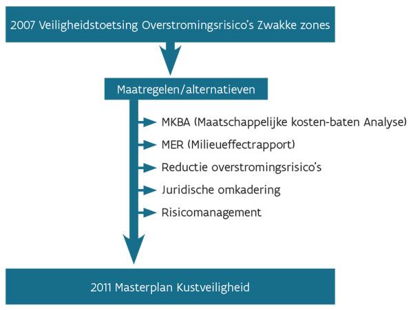 Tekening van het proces hoe het Masterplan Kustveiligheid tot stand kwam