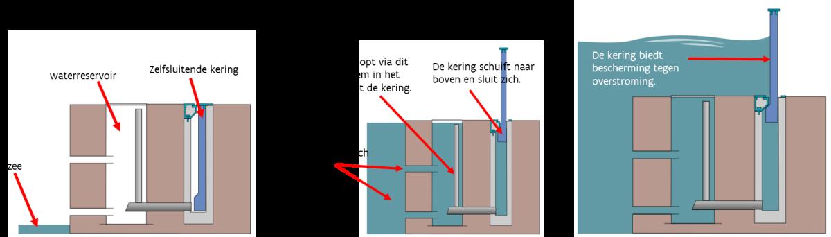 Tekening van de werking van de zelfsluitende mobiele kering